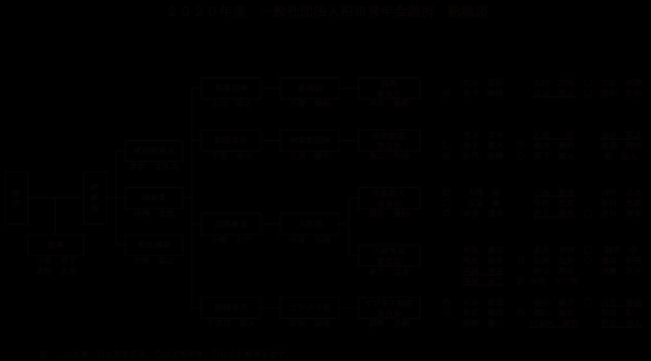 2020年組織図